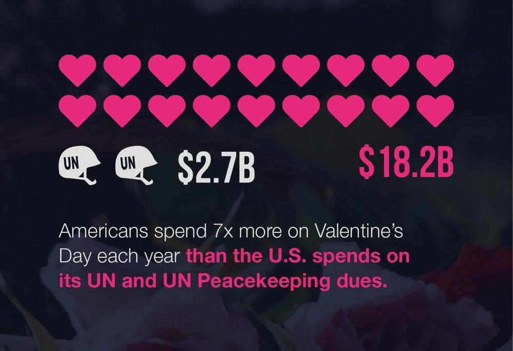UN-valentine-spending.thumb.jpg.cc6fbaa67fab43becf9f96c1fc3f0314.jpg
