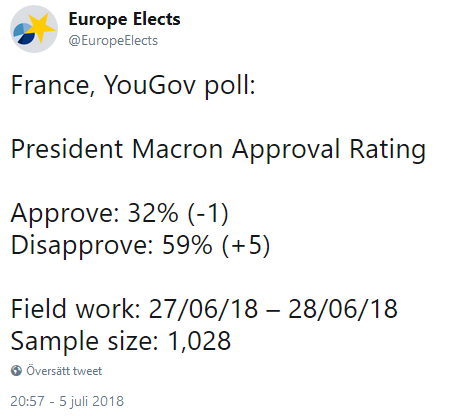 266214908_PresidentMacronApprovalRating.png.1f51fe2d47e5b6bc947827a428a8c7ae.png